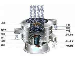 振动筛的工作原理